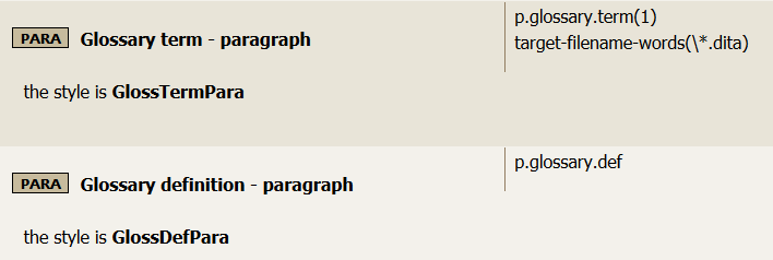 Rules for paragraph-level glossary terms and definitions