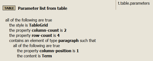Rule for creating a parameter list from a table