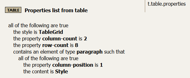 Rule for creating a properties table